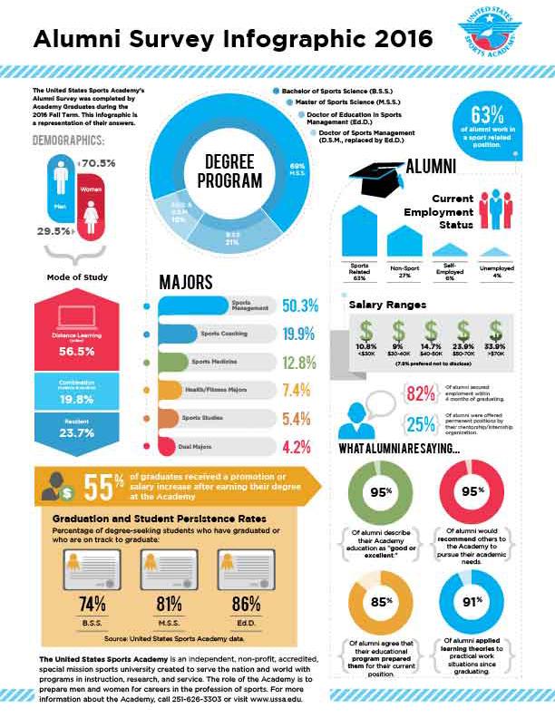 Alumni Survey Infographic 2016