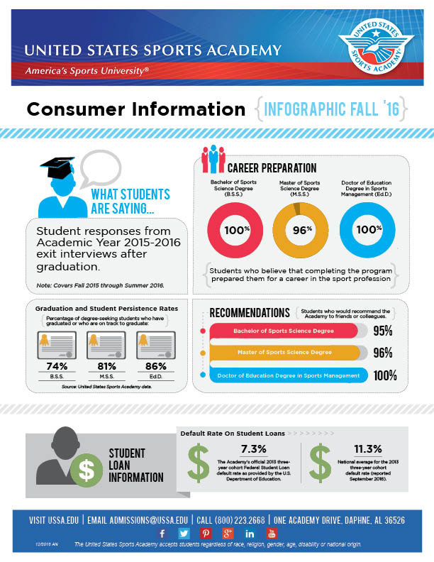 Consumer Information Infographic 2016